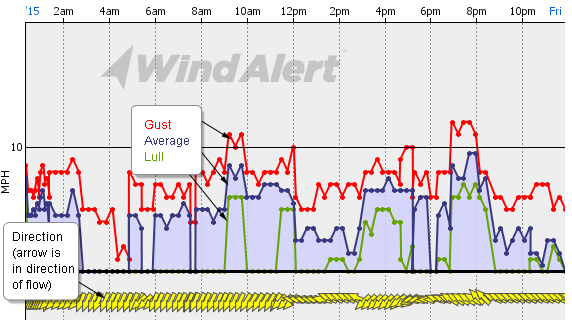 Yesterday's Wind